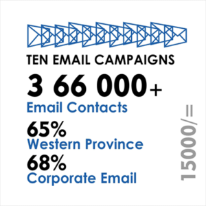 Sentouts Email Marketing Campaign Packages in Sri Lanka